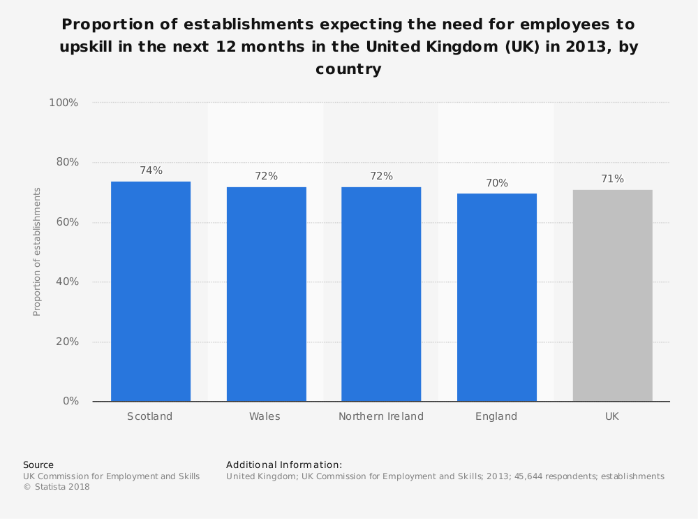 Statistic: Proportion of establishments expecting the need for employees to upskill in the next 12 months in the United Kingdom (UK) in 2013, by country | Statista