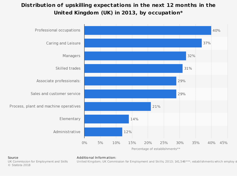 Statistic: Distribution of upskilling expectations in the next 12 months in the United Kingdom (UK) in 2013, by occupation* | Statista