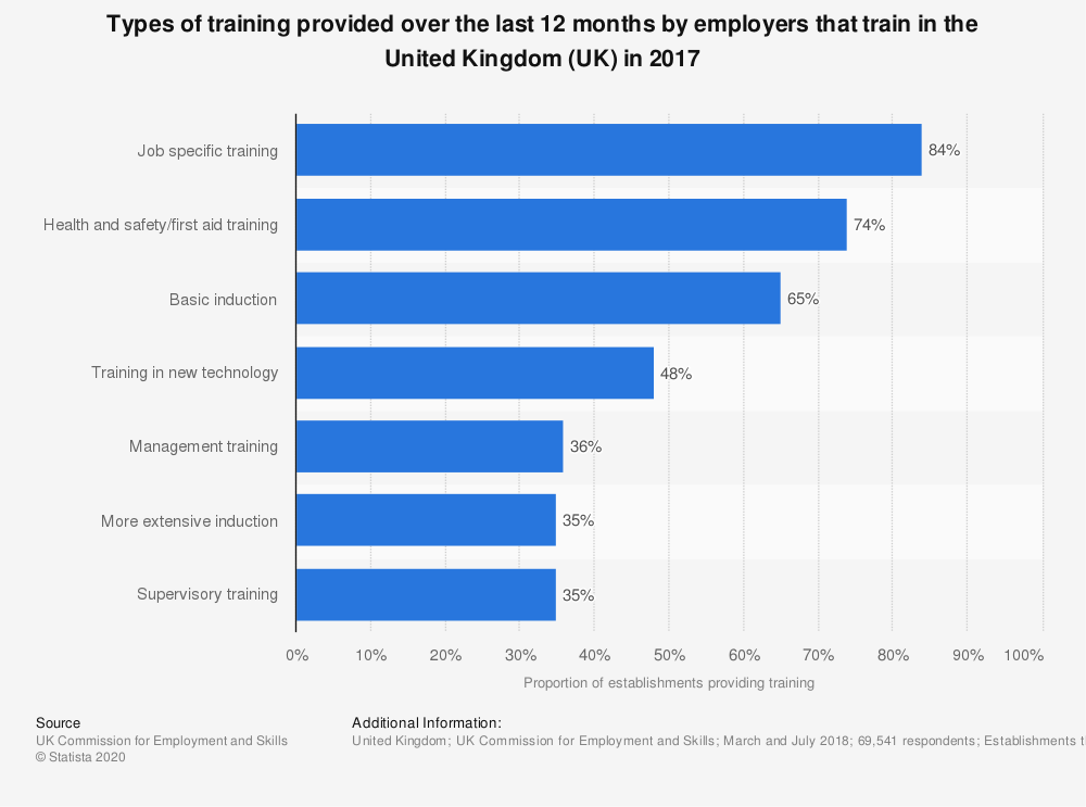 Statistic: Types of training provided over the last 12 months by employers that train in the United Kingdom (UK) in 2017 | Statista