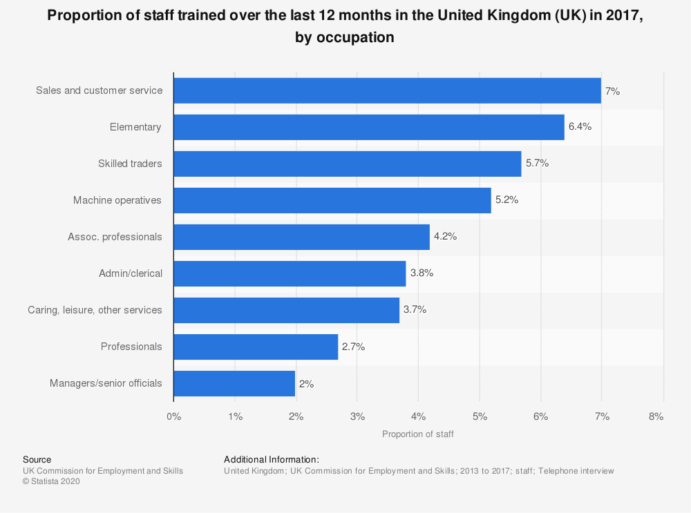 Statistic: Proportion of staff trained over the last 12 months in the United Kingdom (UK) in 2017, by occupation | Statista