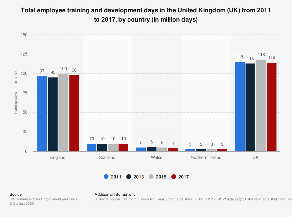 Statistic: Total employee training and development days in the United Kingdom (UK) from 2011 to 2017, by country (in million days) | Statista