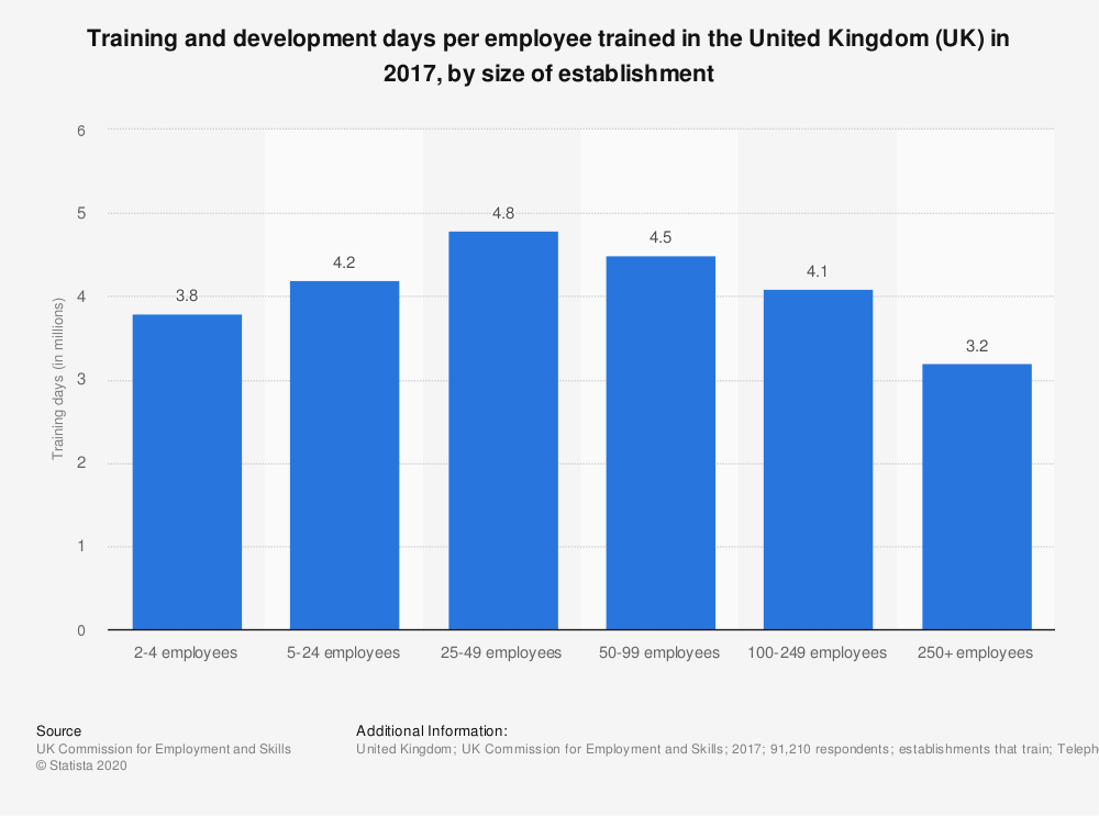 Statistic: Training and development days per employee trained in the United Kingdom (UK) in 2017, by size of establishment | Statista
