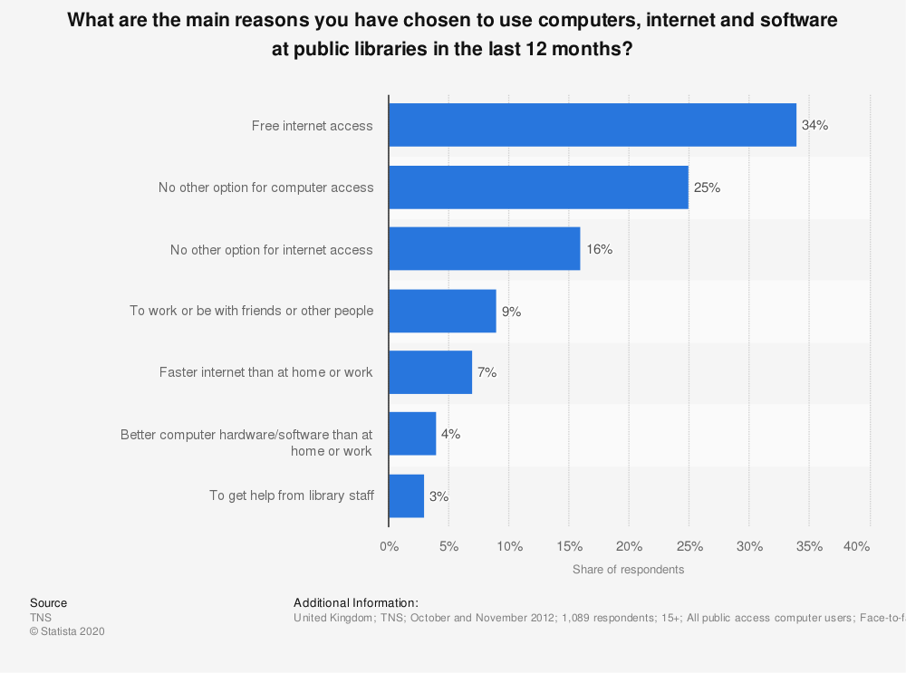 Statistic: What are the main reasons you have chosen to use computers, internet and software at public libraries in the last 12 months? | Statista