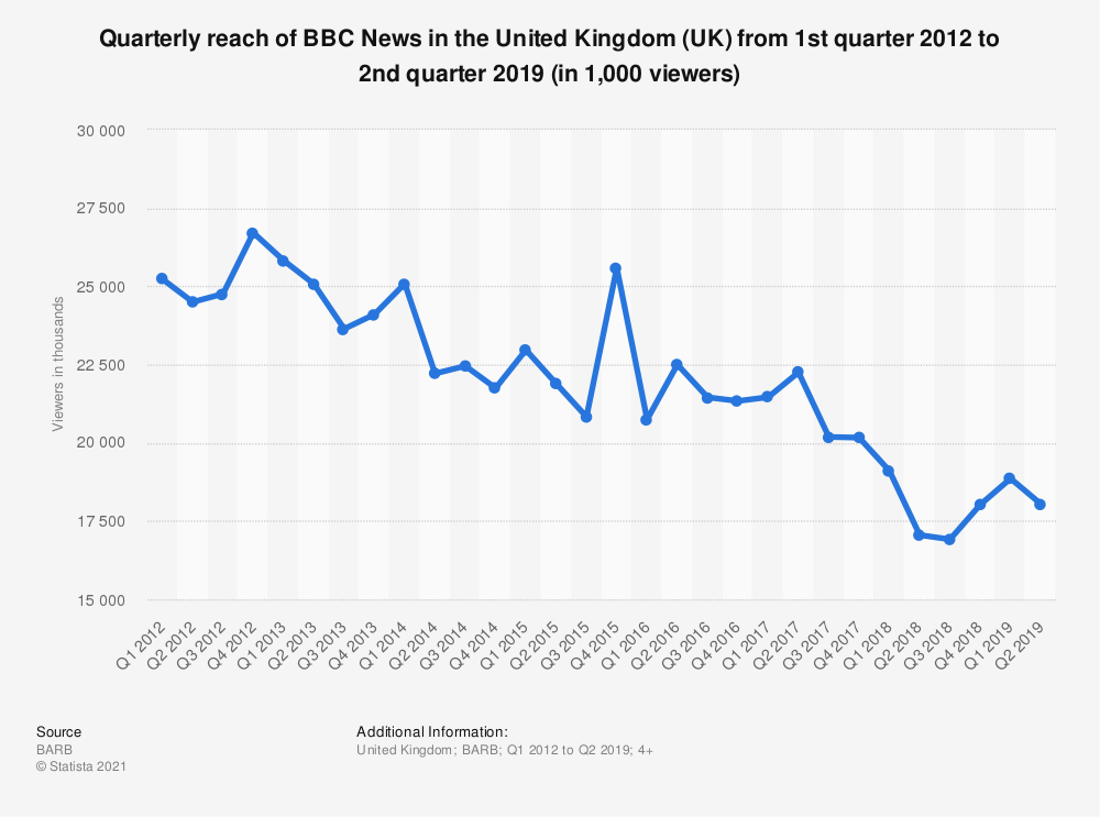 Statistic: Quarterly reach of BBC News in the United Kingdom (UK) from 1st quarter 2012 to 2nd quarter 2019 (in 1,000 viewers)   Statista