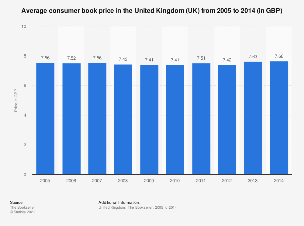 Statistic: Average consumer book price in the United Kingdom (UK) from 2005 to 2014 (in GBP) | Statista