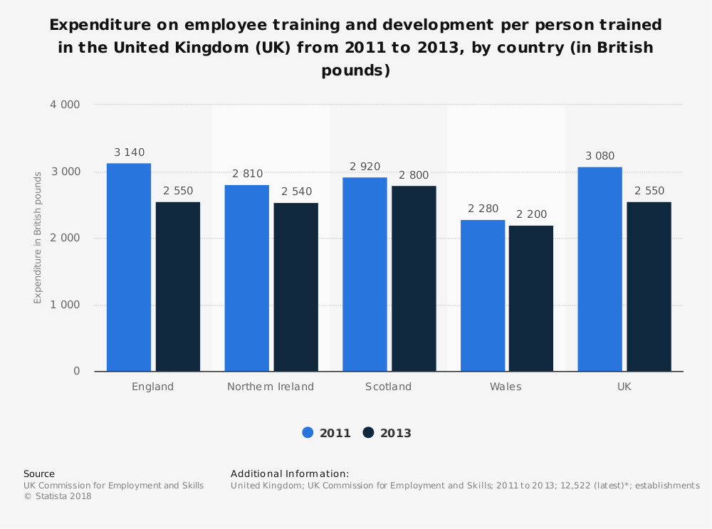 Statistic: Expenditure on employee training and development per person trained in the United Kingdom (UK) from 2011 to 2013, by country (in British pounds) | Statista