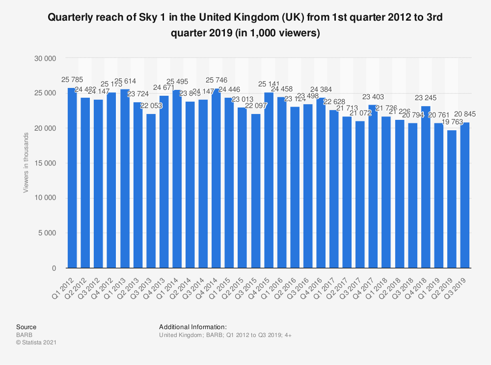 Statistic: Quarterly reach of Sky 1 in the United Kingdom (UK) from 1st quarter 2012 to 3rd quarter 2019 (in 1,000 viewers) | Statista