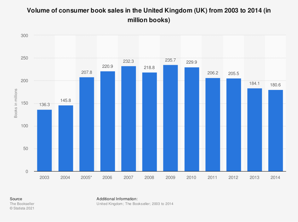 Statistic: Volume of consumer book sales in the United Kingdom (UK) from 2003 to 2014 (in million books) | Statista