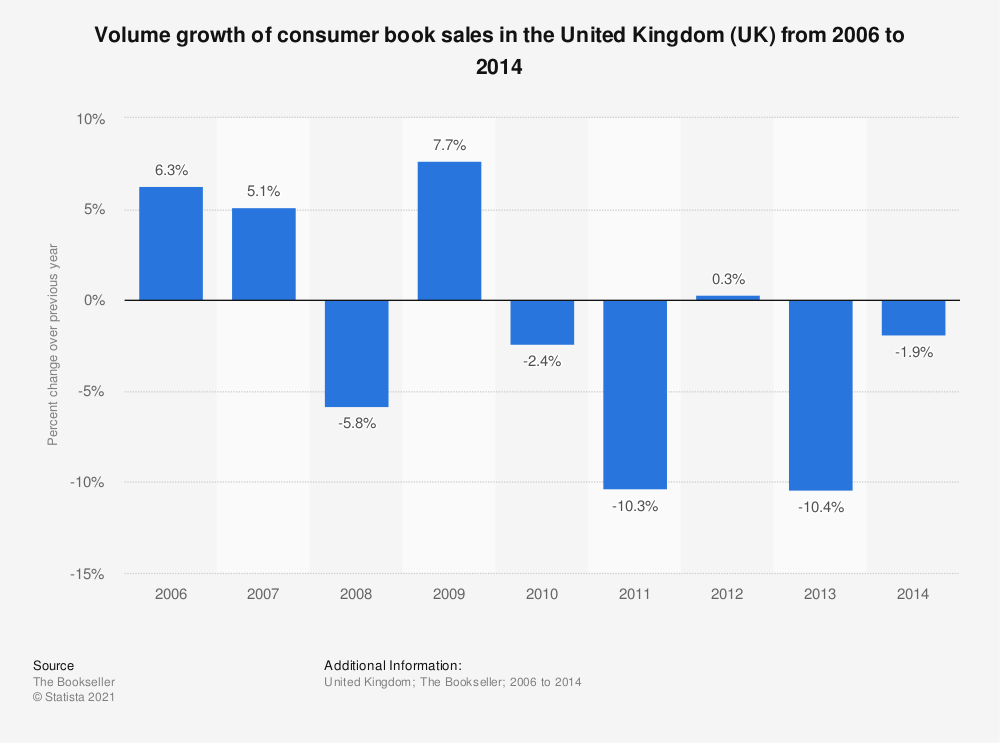 Statistic: Volume growth of consumer book sales in the United Kingdom (UK) from 2006 to 2014 | Statista