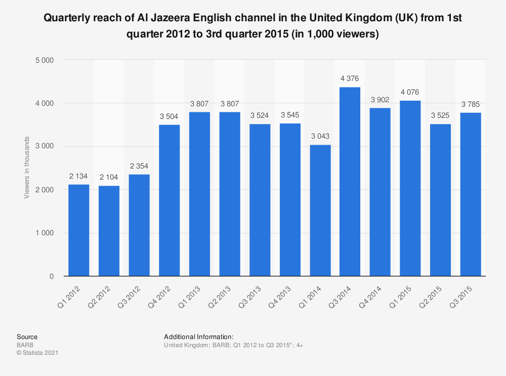 Statistic: Quarterly reach of Al Jazeera English channel in the United Kingdom (UK) from 1st quarter 2012 to 3rd quarter 2015 (in 1,000 viewers) | Statista