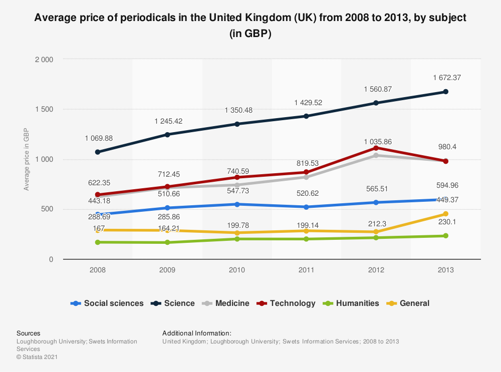 Statistic: Average price of periodicals in the United Kingdom (UK) from 2008 to 2013, by subject (in GBP)   Statista