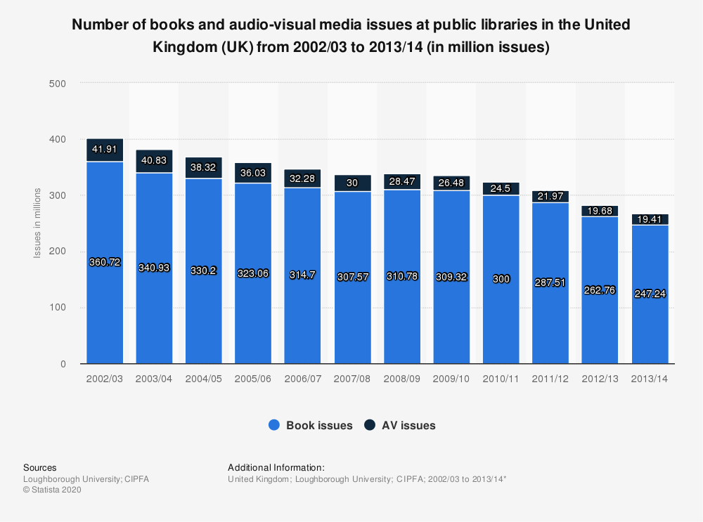 Statistic: Number of books and audio-visual media issues at public libraries in the United Kingdom (UK) from 2002/03 to 2013/14 (in million issues) | Statista