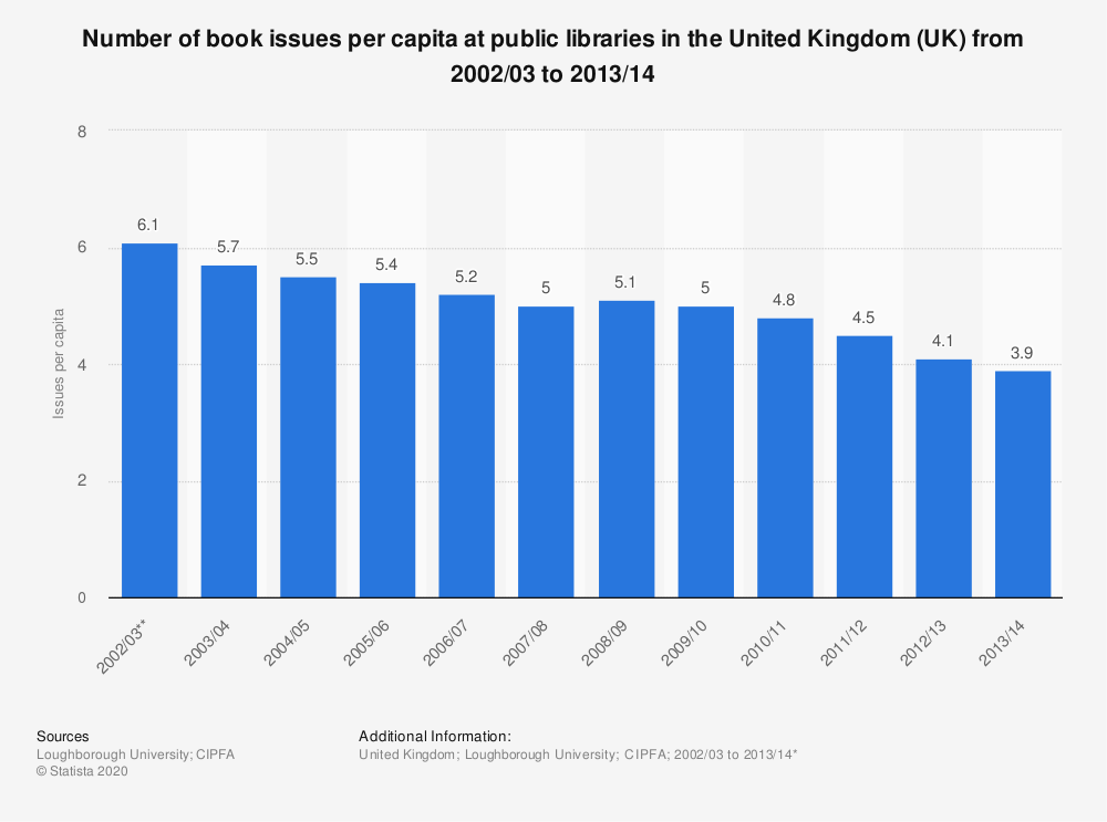 Statistic: Number of book issues per capita at public libraries in the United Kingdom (UK) from 2002/03 to 2013/14 | Statista