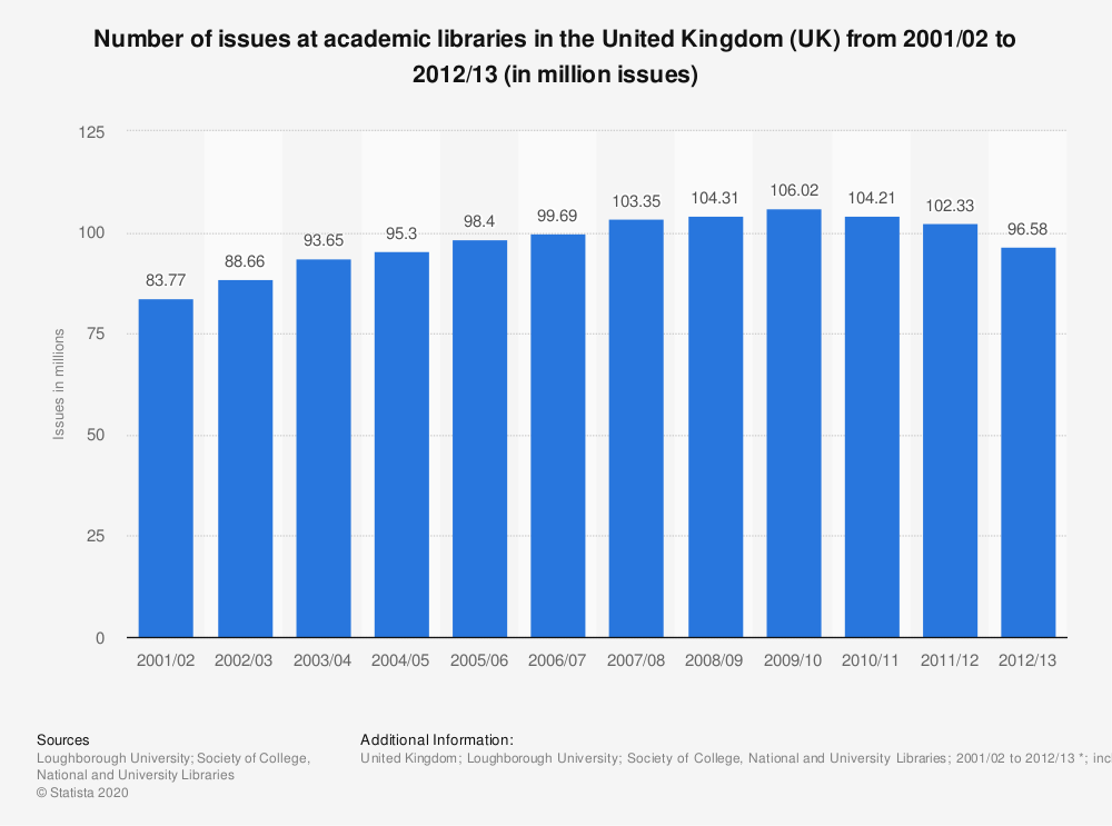 Statistic: Number of issues at academic libraries in the United Kingdom (UK) from 2001/02 to 2012/13 (in million issues) | Statista