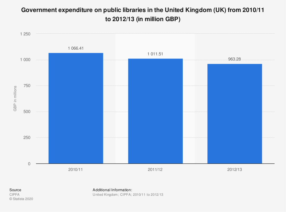 Statistic: Government expenditure on public libraries in the United Kingdom (UK) from 2010/11 to 2012/13 (in million GBP) | Statista