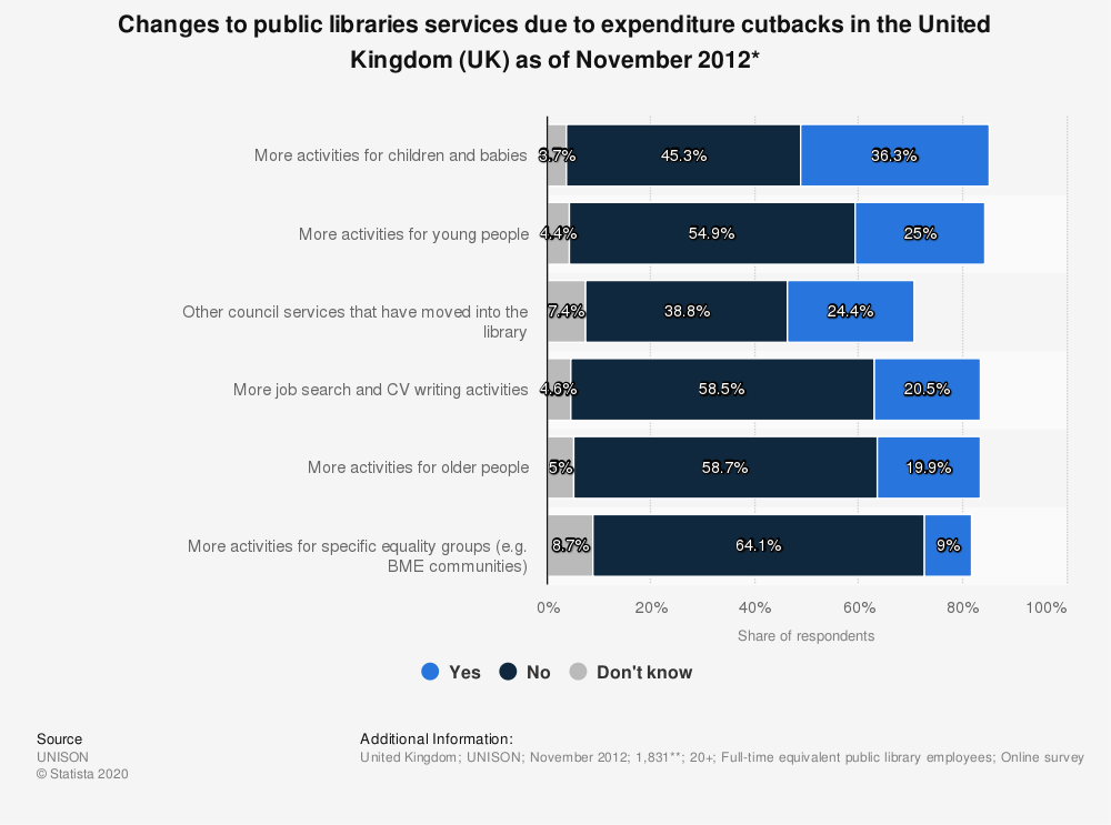 Statistic: Changes to public libraries services due to expenditure cutbacks in the United Kingdom (UK) as of November 2012* | Statista