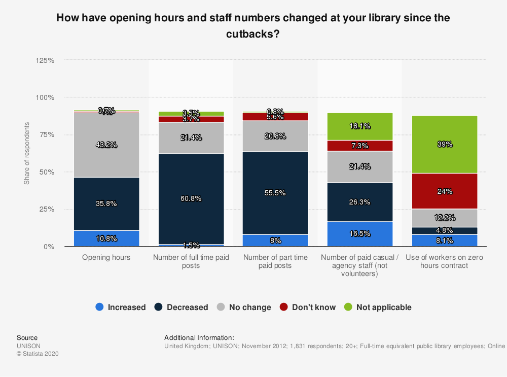 Statistic: How have opening hours and staff numbers changed at your library since the cutbacks? | Statista