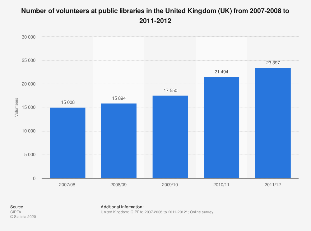 Statistic: Number of volunteers at public libraries in the United Kingdom (UK) from 2007-2008 to 2011-2012 | Statista