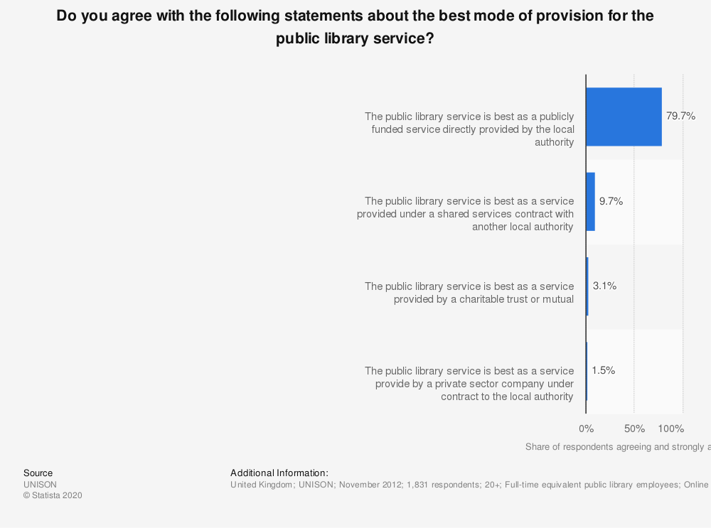 Statistic: Do you agree with the following statements about the best mode of provision for the public library service? | Statista