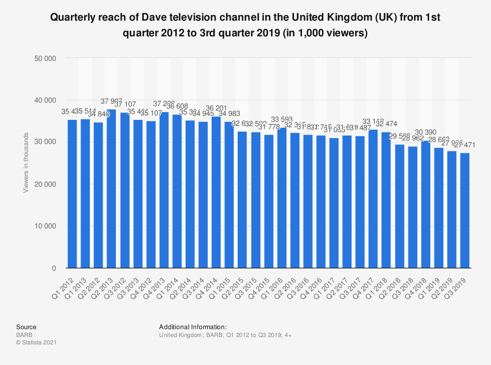 Statistic: Quarterly reach of Dave television channel in the United Kingdom (UK) from 1st quarter 2012 to 3rd quarter 2019 (in 1,000 viewers) | Statista