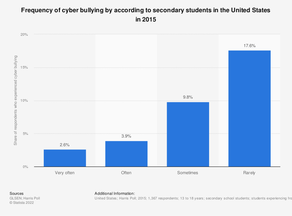 cyber bullying australia essay Cyberbullying involves using technology such as mobile phones and the internet  to bully or harass another person in australia, 10-20% of.