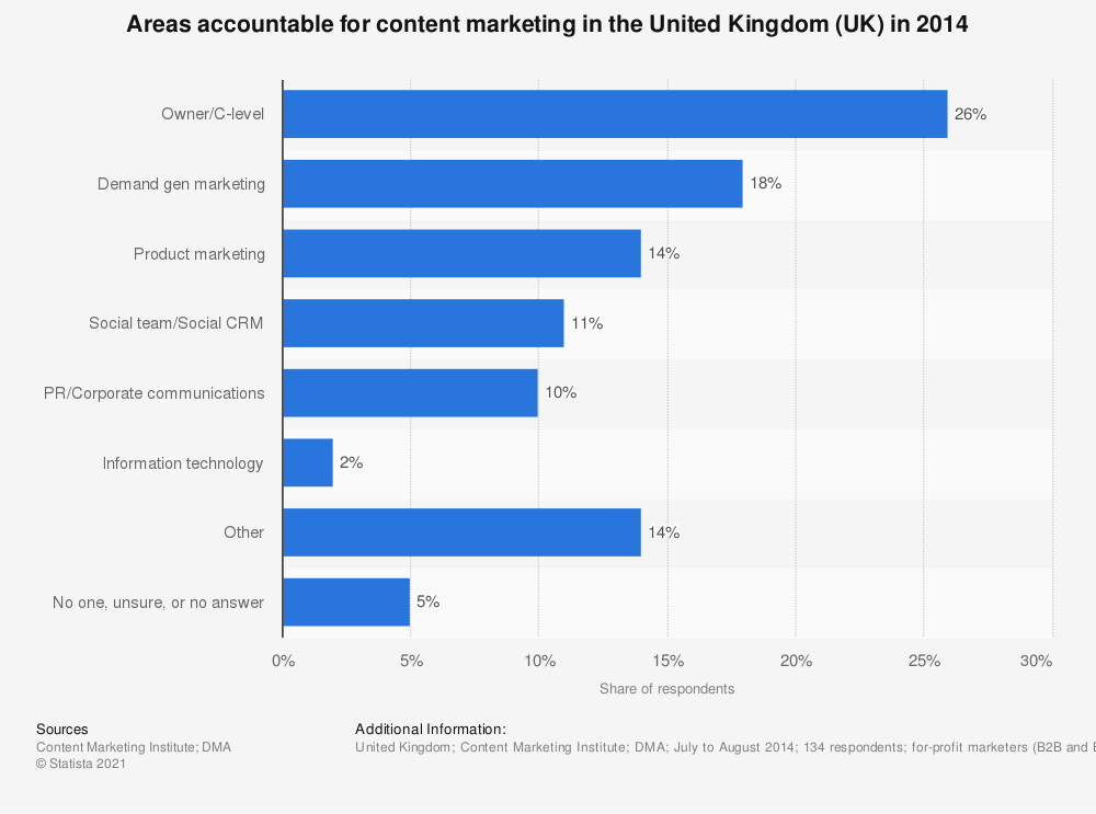 Statistic: Areas accountable for content marketing in the United Kingdom (UK) in 2014 | Statista