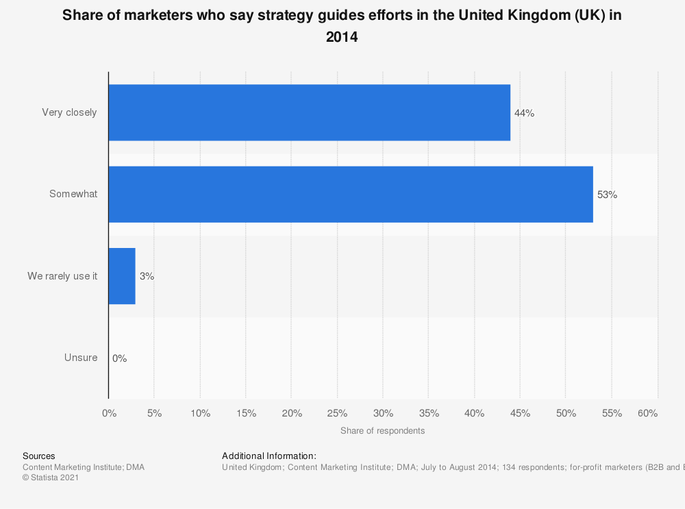 Statistic: Share of marketers who say strategy guides efforts in the United Kingdom (UK) in 2014 | Statista