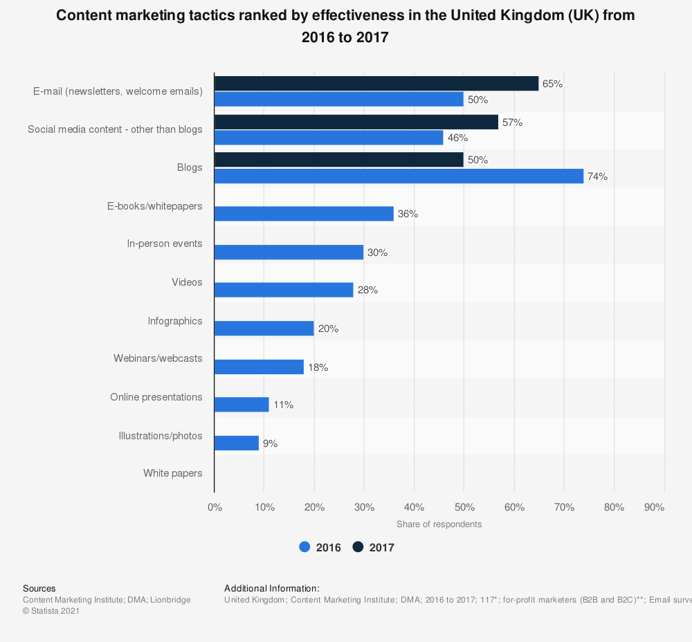 Statistic: Content marketing tactics ranked by effectiveness in the United Kingdom (UK) from 2016 to 2017 | Statista