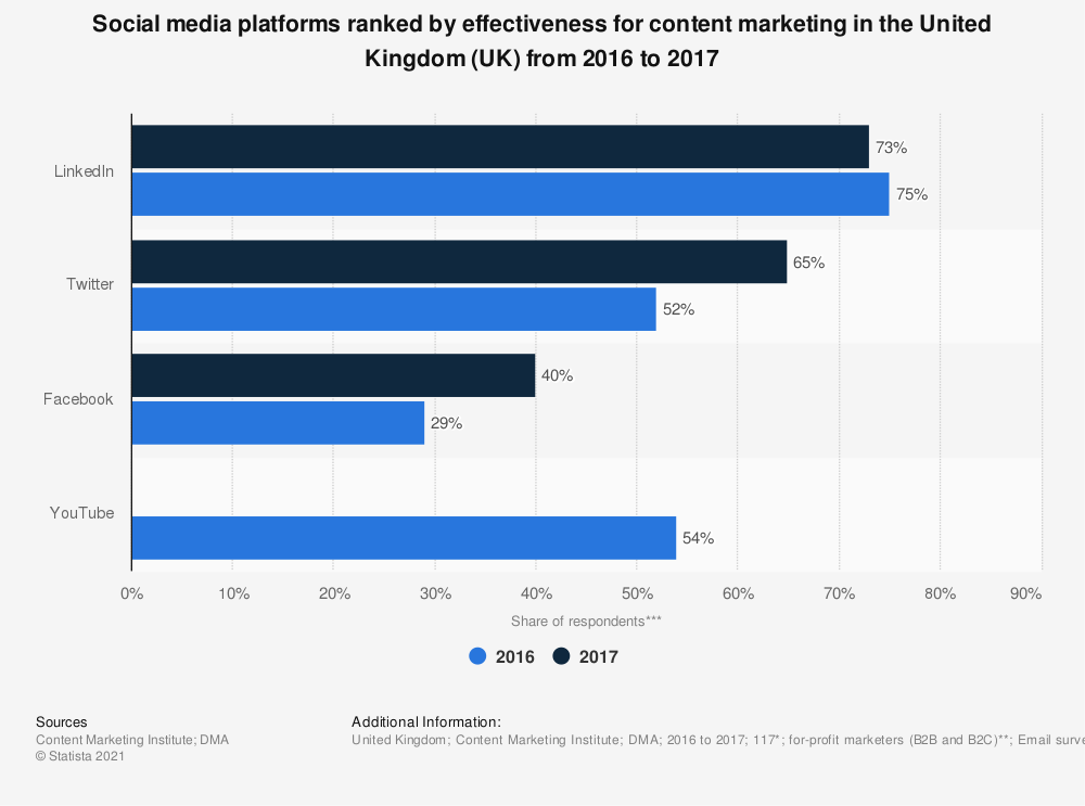 Statistic: Social media platforms ranked by effectiveness for content marketing in the United Kingdom (UK) from 2016 to 2017 | Statista