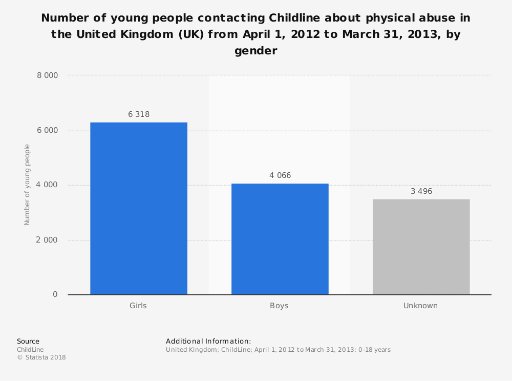 Statistic: Number of young people contacting Childline about physical abuse in the United Kingdom (UK) from April 1, 2012 to March 31, 2013, by gender | Statista