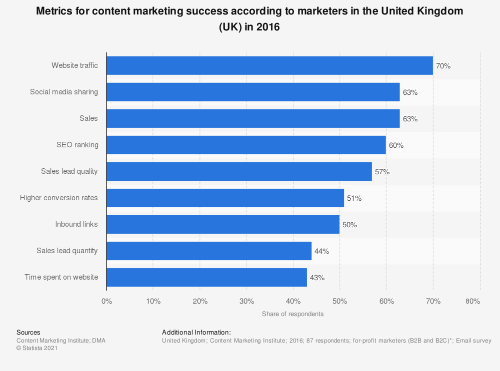 Statistic: Metrics for content marketing success according to marketers in the United Kingdom (UK) in 2016 | Statista
