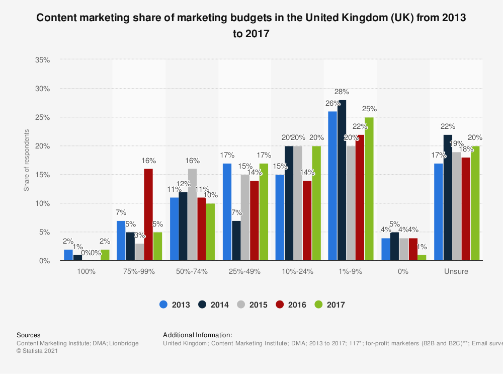 Statistic: Content marketing share of marketing budgets in the United Kingdom (UK) from 2013 to 2017 | Statista