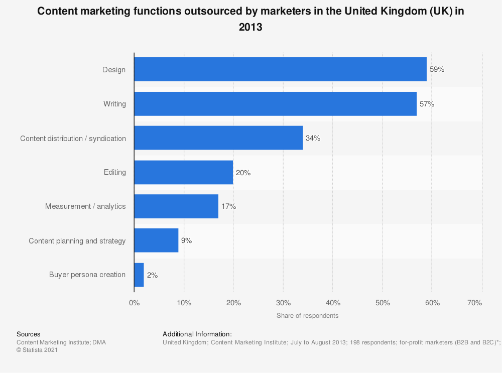 Statistic: Content marketing functions outsourced by marketers in the United Kingdom (UK) in 2013 | Statista