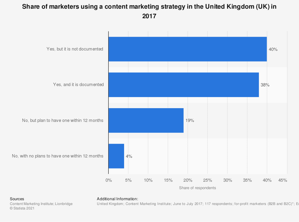Statistic: Share of marketers using a content marketing strategy in the United Kingdom (UK) in 2017 | Statista