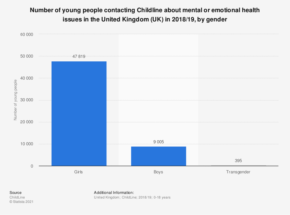 Statistic: Number of young people contacting Childline about mental health issues in the United Kingdom (UK) from April 1, 2012 to March 31, 2013, by gender | Statista