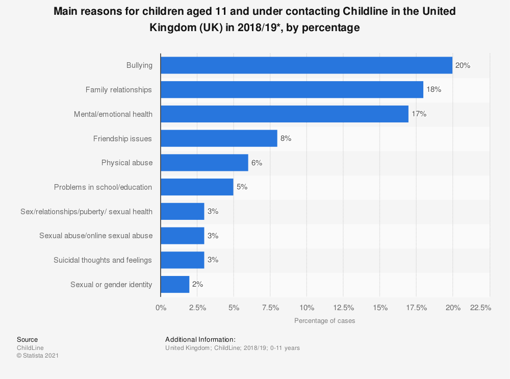 Statistic: Main reasons for children aged 11 and under contacting Childline in the United Kingdom (UK) in 2018/19*, by percentage | Statista