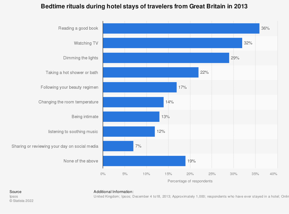 Statistic: Bedtime rituals during hotel stays of travelers from Great Britain in 2013 | Statista
