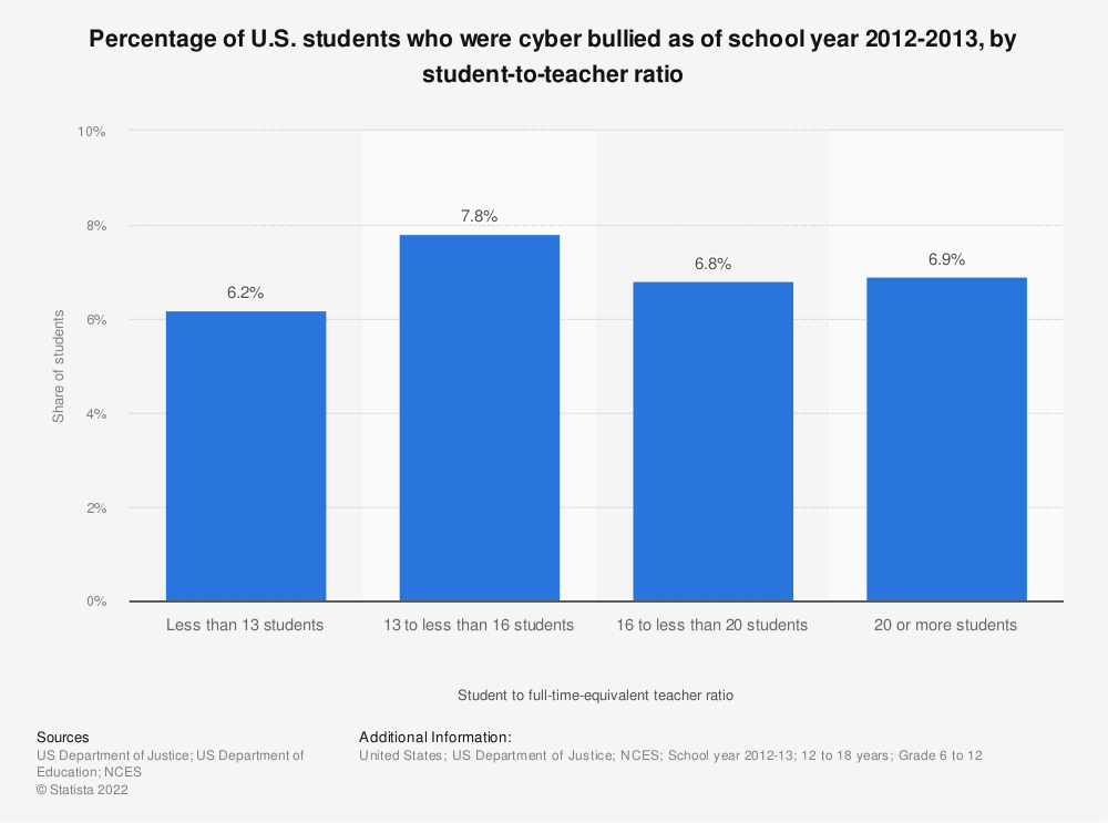Statistic: Percentage of U.S. students who were cyber bullied as of school year 2012-2013, by student-to-teacher ratio | Statista