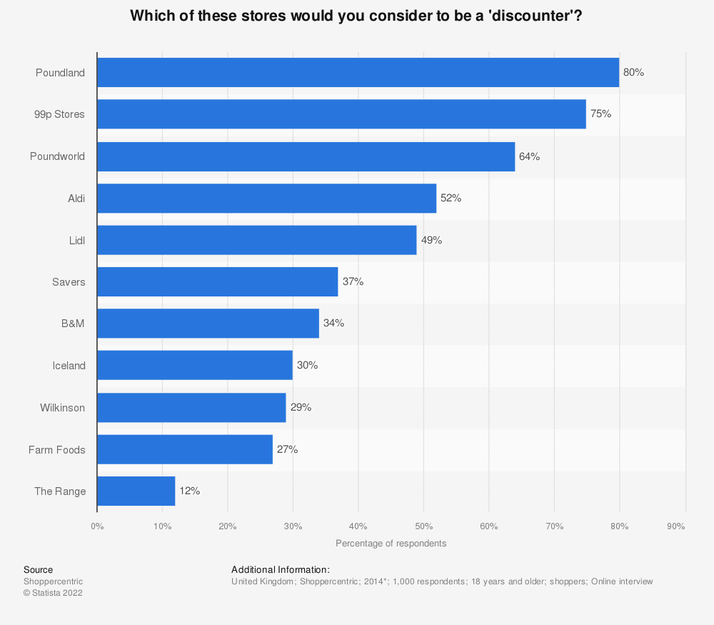Statistic: Which of these stores would you consider to be a 'discounter'? | Statista