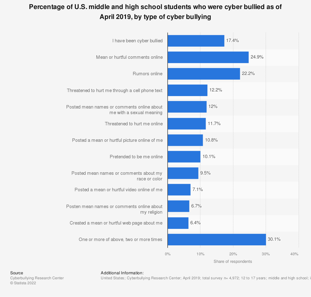 Statistic: Percentage of U.S. middle and high school students who were cyber bullied as of April 2019, by type of cyber bullying | Statista