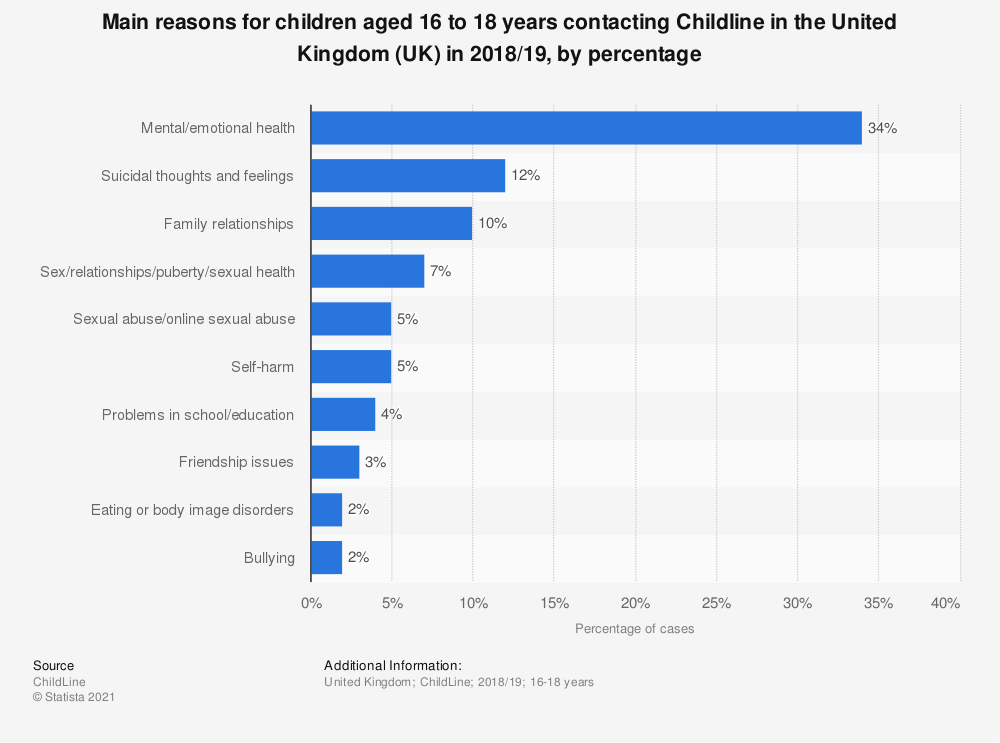 Statistic: Main reasons for children aged 16 to 18 years contacting Childline in the United Kingdom (UK) in 2018/19, by percentage | Statista