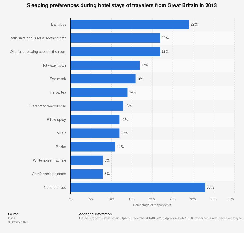 Statistic: Sleeping preferences during hotel stays of travelers from Great Britain in 2013 | Statista