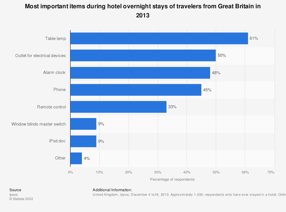 Statistic: Most important items during hotel overnight stays of travelers from Great Britain in 2013 | Statista