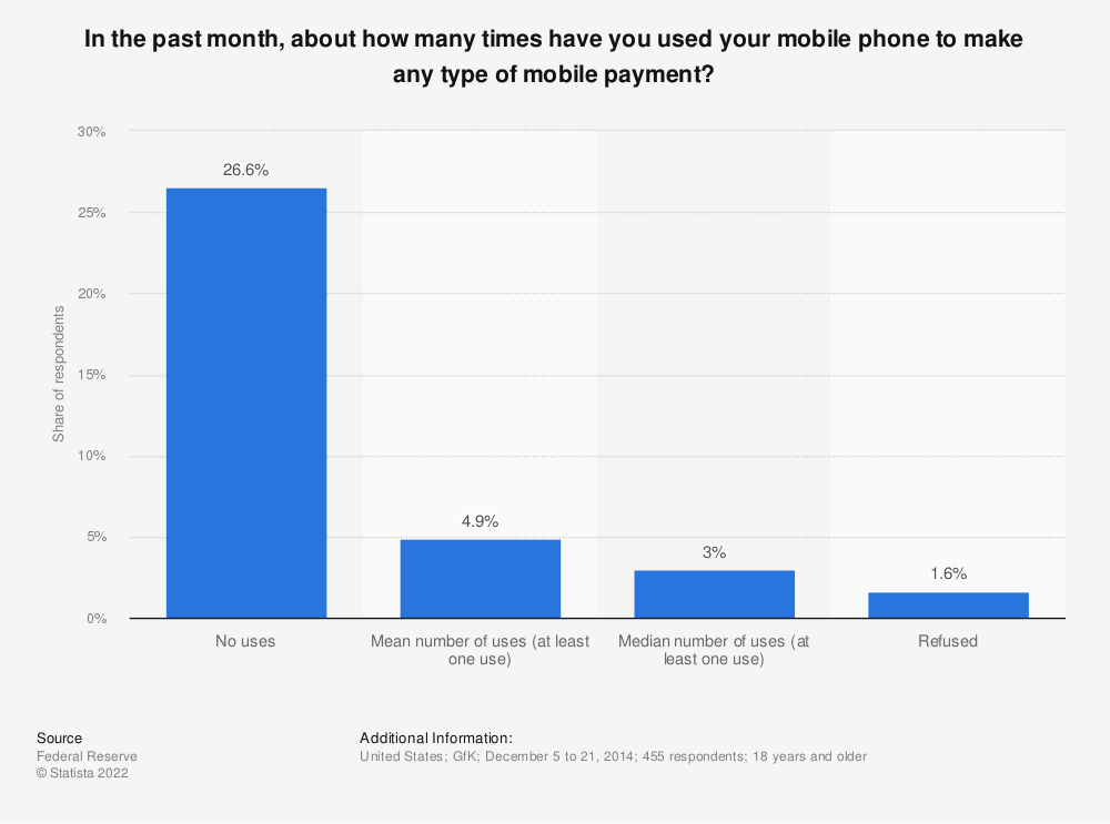 Statistic: In the past month, about how many times have you used your mobile phone to make any type of mobile payment? | Statista