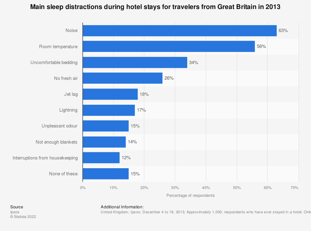 Statistic: Main sleep distractions during hotel stays for travelers from Great Britain in 2013 | Statista
