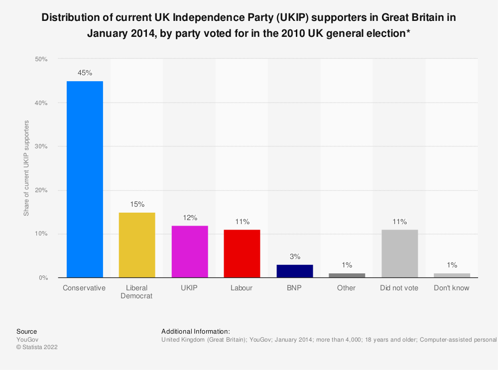 Statistic: Distribution of current UK Independence Party (UKIP) supporters in Great Britain in January 2014, by party voted for in the 2010 UK general election* | Statista