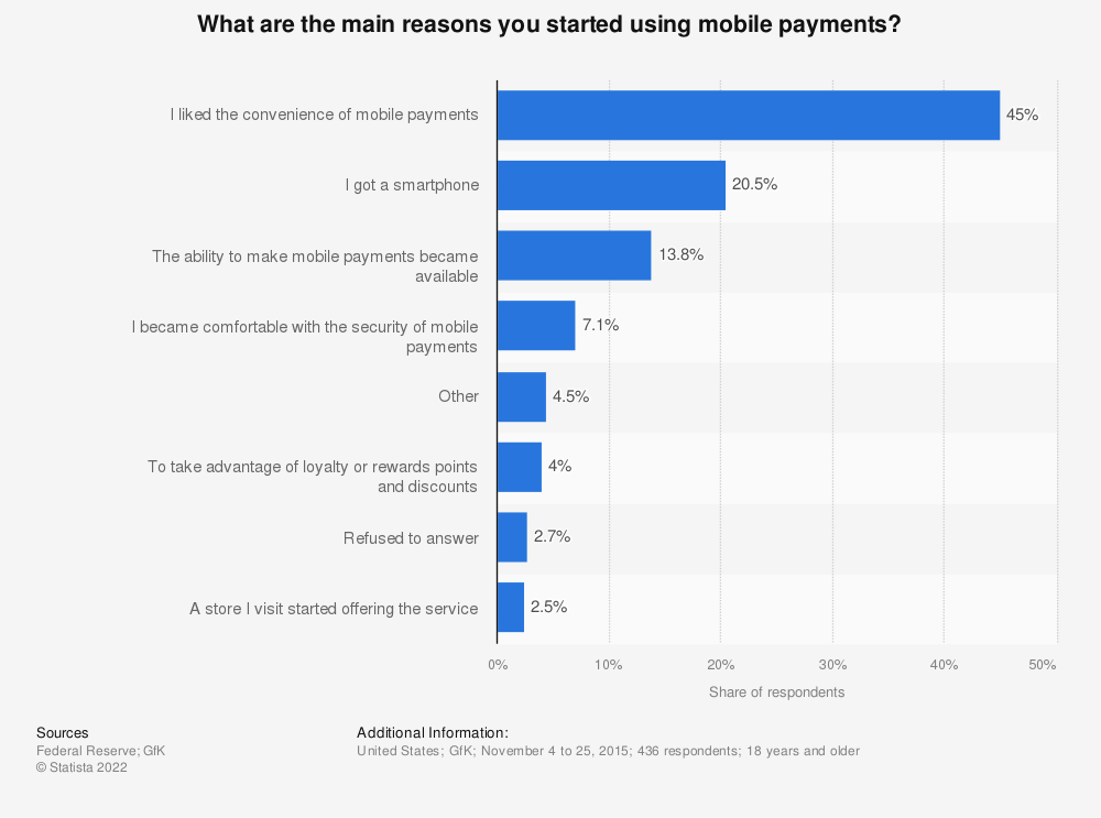 Statistic: What are the main reasons you started using mobile payments? | Statista
