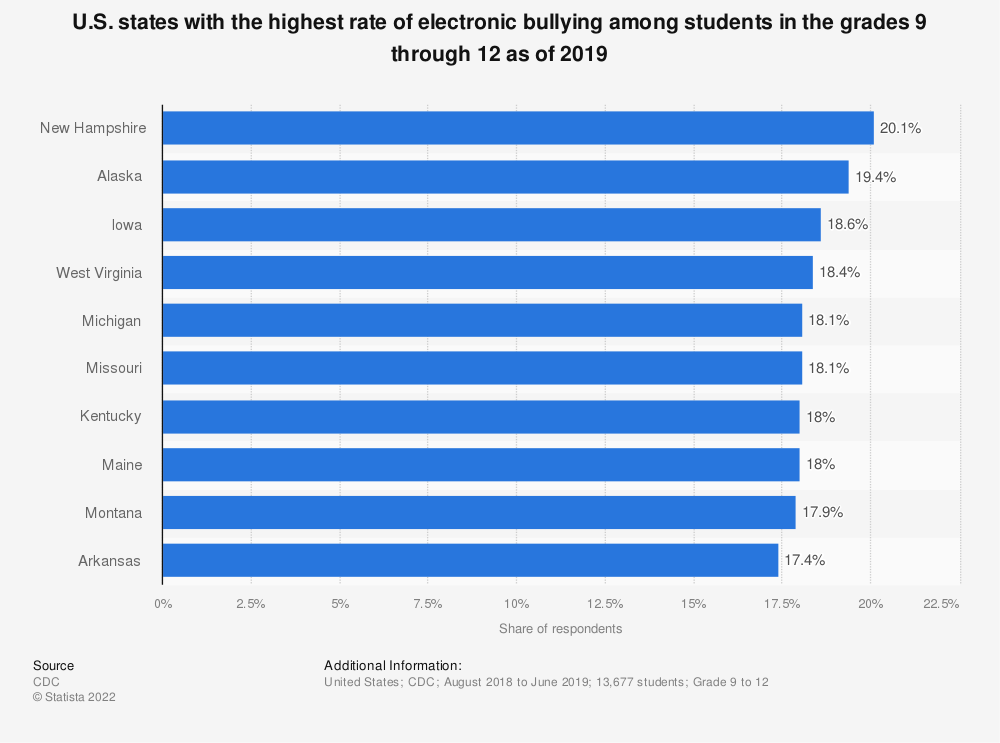 Statistic: U.S. states with the highest rate of electronic bullying among students in the grades 9 through 12 as of 2019 | Statista
