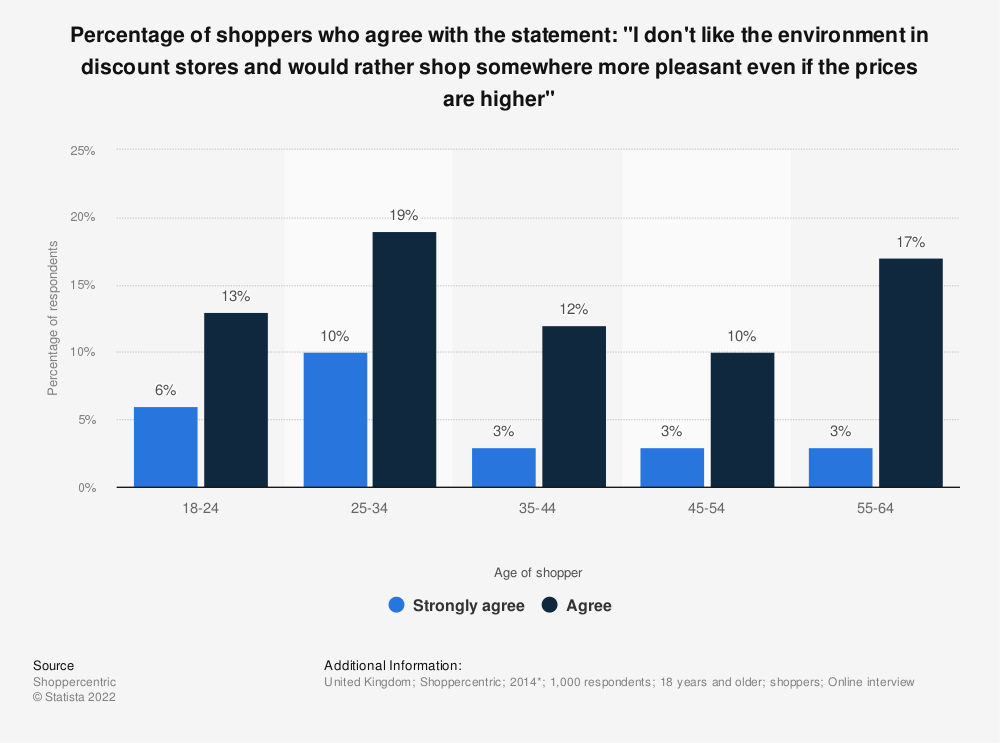 "Statistic: Percentage of shoppers who agree with the statement: ""I don't like the environment in discount stores and would rather shop somewhere more pleasant even if the prices are higher"" 
