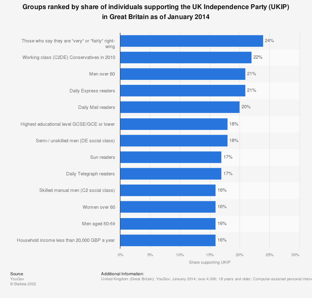 Statistic: Groups ranked by share of individuals supporting the UK Independence Party (UKIP) in Great Britain as of January 2014 | Statista